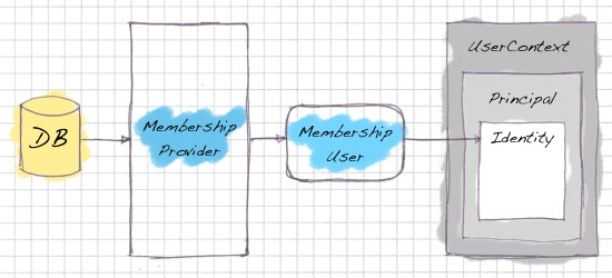 Overview of the data flow of the MembershipProvider model
