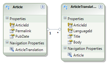 Entity model of the Article database tables